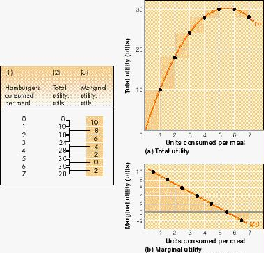 how to calculate total utility economics
