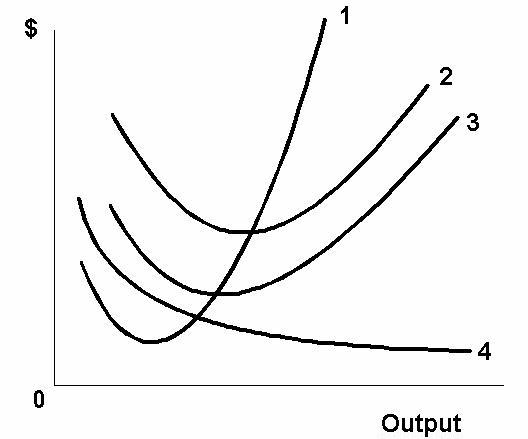 afc curve