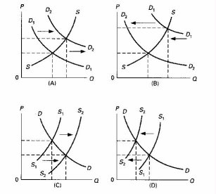 Review Quiz - Supply and Demand