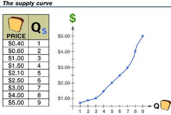 Supply Schedule And Supply Curve | Pics | Download |