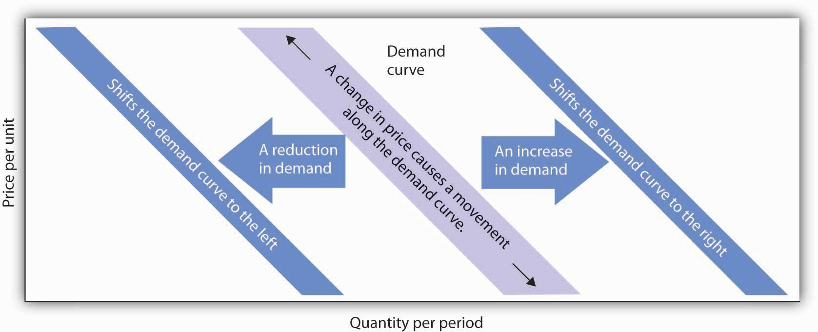 a shift in demand