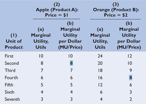 marginal utility demand relationship equation