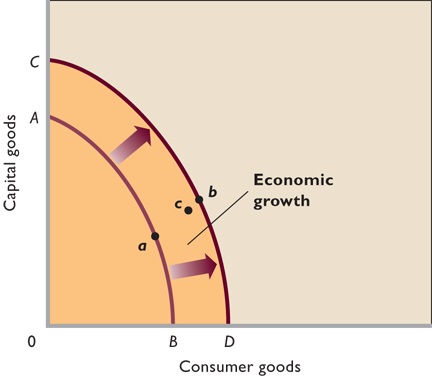 economys production possibilities essay 1 an economy's production possibilities frontier is also its consumption possibilities frontier a under all circumstances b under no circumstances c when the economy is self-sufficient d when the rate.