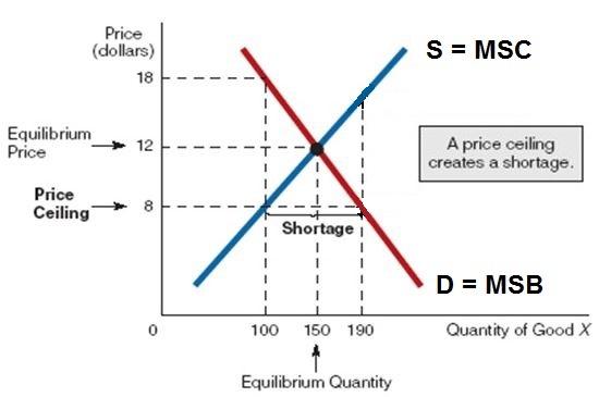 5a Key Graphs