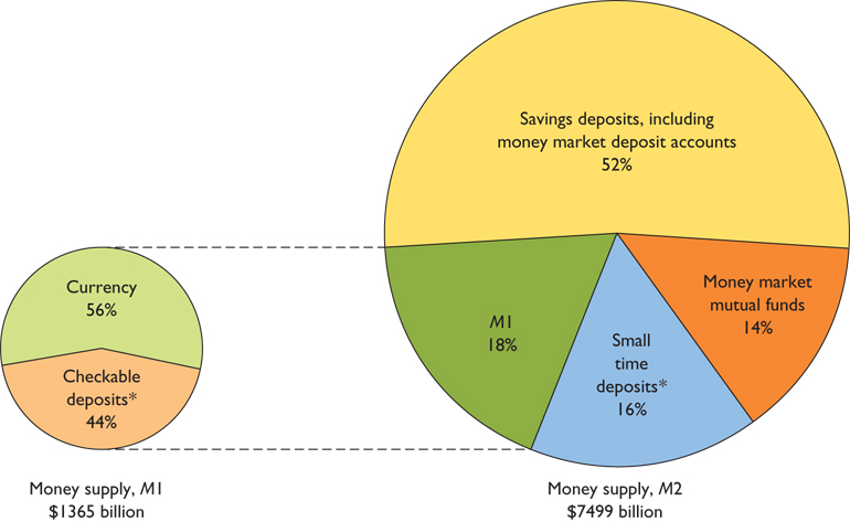 what are the components of money supply