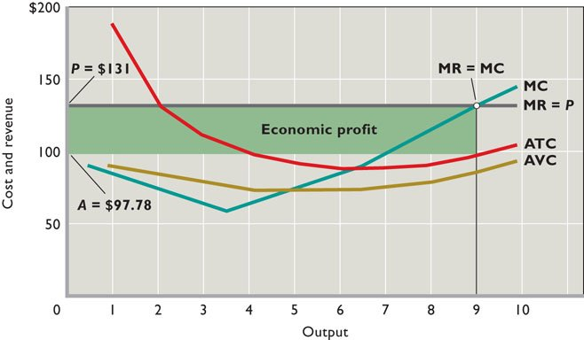 how to find cost minimizing factor on a graph